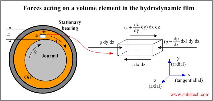 Hydrodynamic lubrication theory [SubsTech]