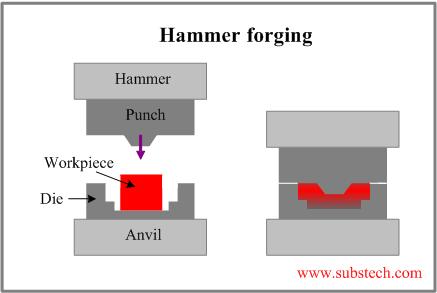 Forging Substech