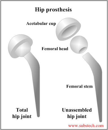 Materials for joint prostheses [SubsTech]