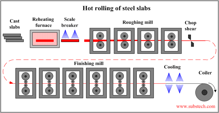 Steel strip processing [SubsTech]