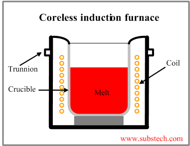 Melting Furnaces Substech