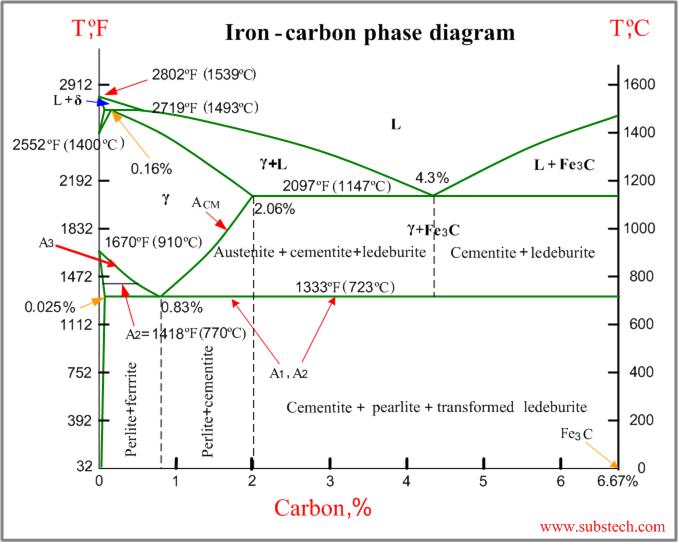 Iron-carbon phase diagram [SubsTech]