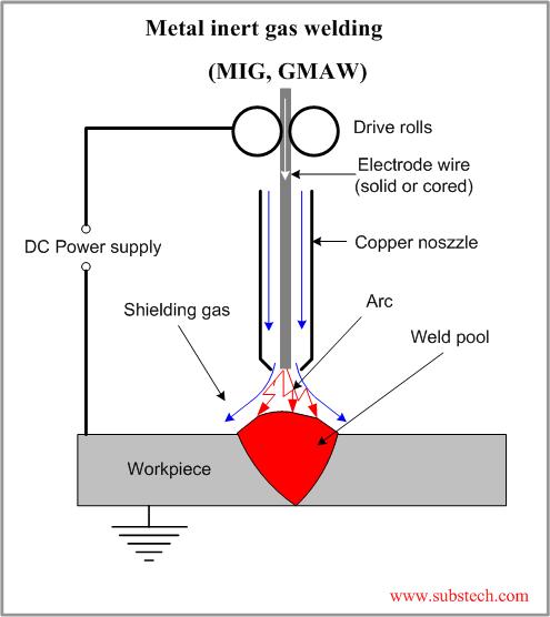 Metal Inert Gas Welding Mig Gmaw Substech