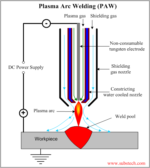 Plasma Arc Welding Paw Substech