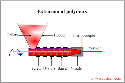 Extrusion of polymers [SubsTech]