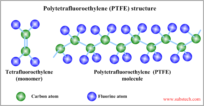 Polytetrafluoroethylene (PTFE) as solid lubricant [SubsTech]