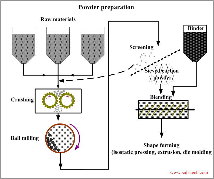 Graphite manufacturing process [SubsTech]