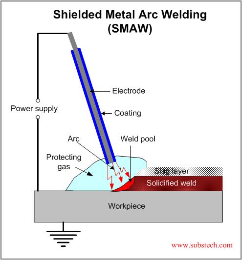 Shielded Metal Arc Welding Smaw Substech