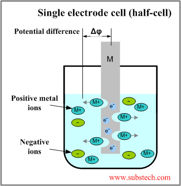 Electrode potentials [SubsTech]