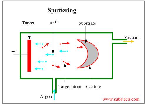 Sputtering [SubsTech]