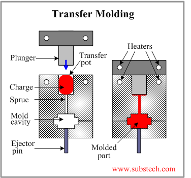 Transfer Molding Of Polymers Substech