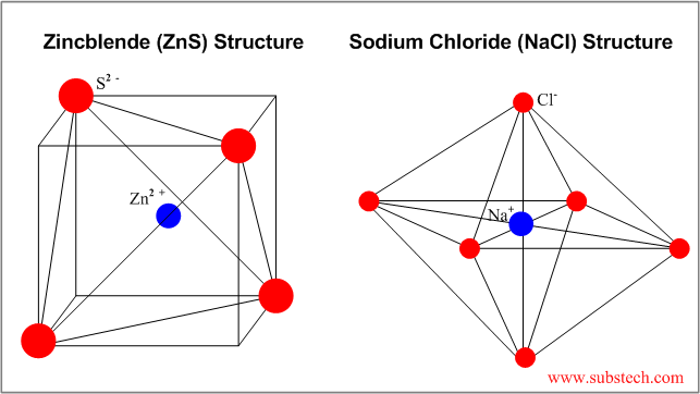 Structure of ceramic materials [SubsTech]